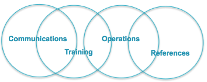 Communications + Training + Reference + Operations = Better Operational Performance