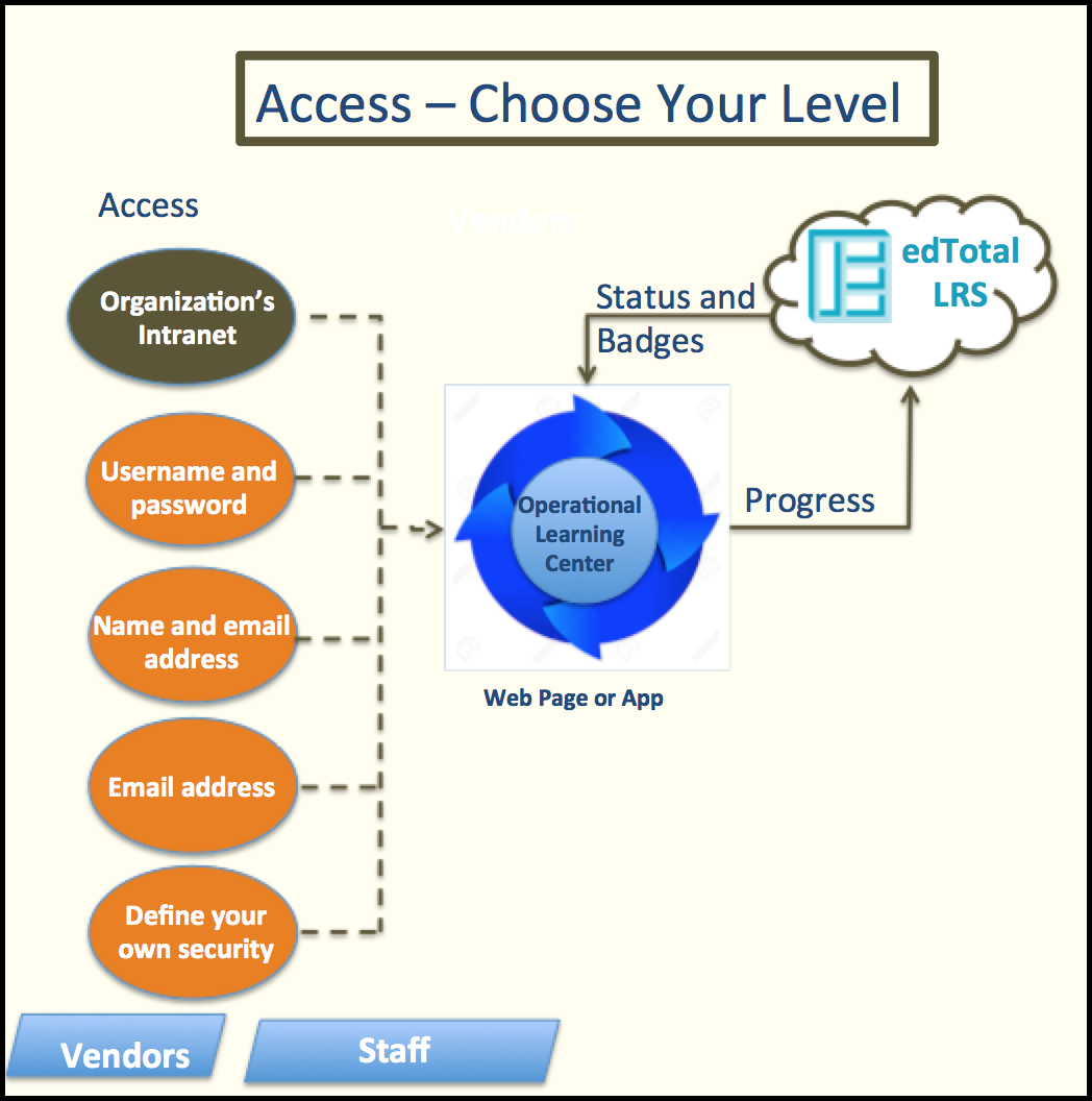 Learning Center Access