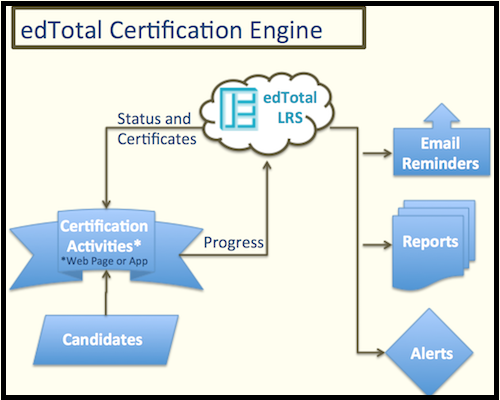 REAL Certification Engine Functionality Diagram