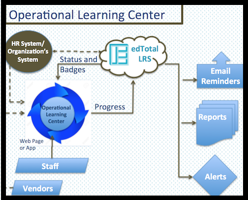Operational Learning Center Functionality Diagram